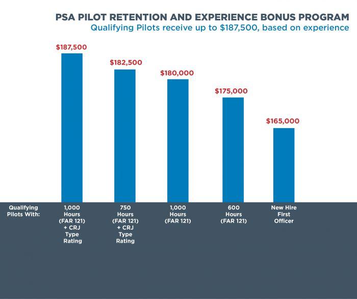 PSA Pilot Bonus Payout