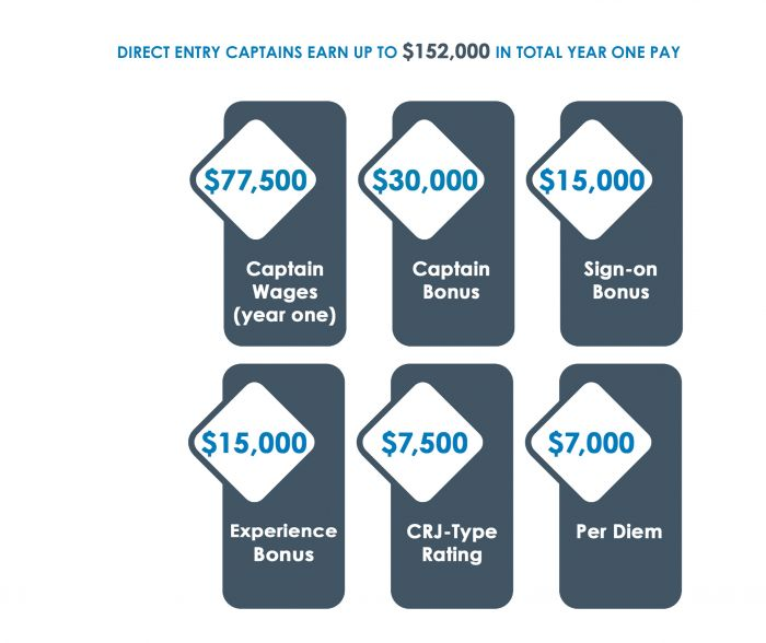 Direct Entry Captain Year One Wages